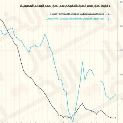 هل يعود سعر الصرف إلى «نقطة التوازن»؟