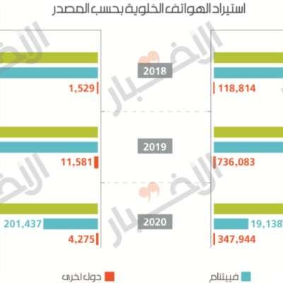 57.6% انخفاض استيراد الهواتف الخلوية في لبنان