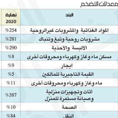 الأسعار سترتفع 80% في عام 2021: مسار انهيار الليرة مستمرّ