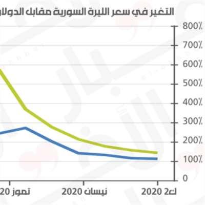 تدهور الليرة السوريّة: عوامل محليّة ولبنانيّة ودوليّة
