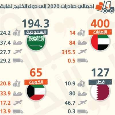 تصدير الفاكهة والخُضر إلى دول الخليج: علينا «الإقرار بالعجز»