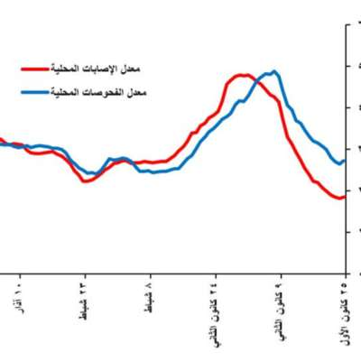 الإقفال في لبنان بالأرقام: لزوم ما لا يلزم؟
