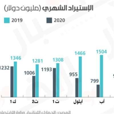 9.78 مليارات دولار العجز التجاري في 2020