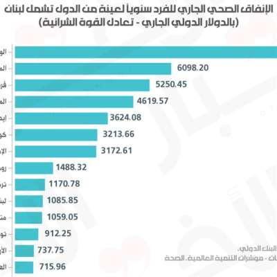 صحة اللبنانيين تحـت مقصلة الحاكم