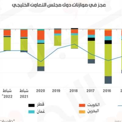 موازنات دول الخليج تحت رحمة سعر النفط