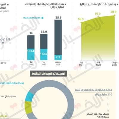 43% من القروض بحكم المعدومة