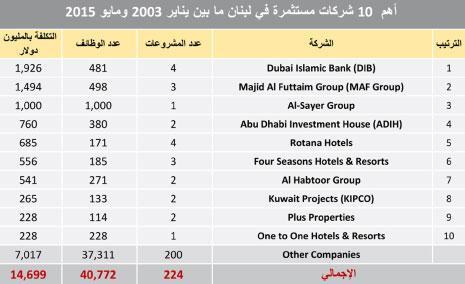 المصدر: المؤسسة العربية لضمان الاستثمار وائتمان الصادرات