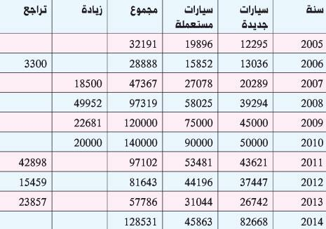 المصدر: نقابة أصحاب معارض السيارات المستعملة في جبل لبنان