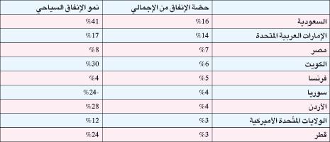 جدول الإنفاق السياحي، المصدر: بنك بيبلوس عن بيانات Global Blue